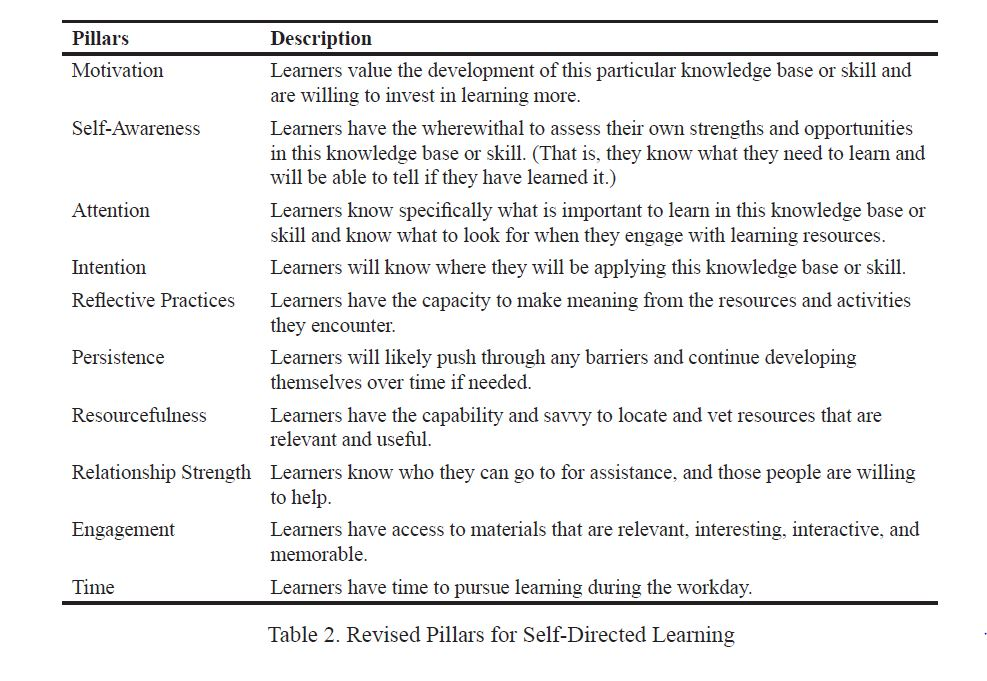 Table 2. Revised Pillars for Self-Directed Learning